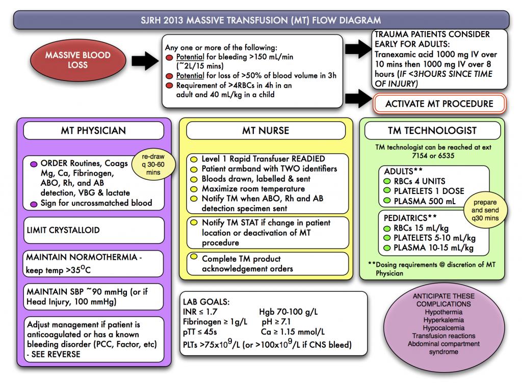 MASSIVE TRANSFUSION v2013sep11