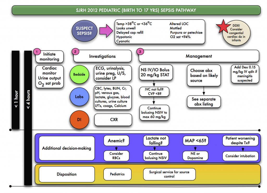 PEDIATRIC SEPSIS ALGORITHM v2012Dec19