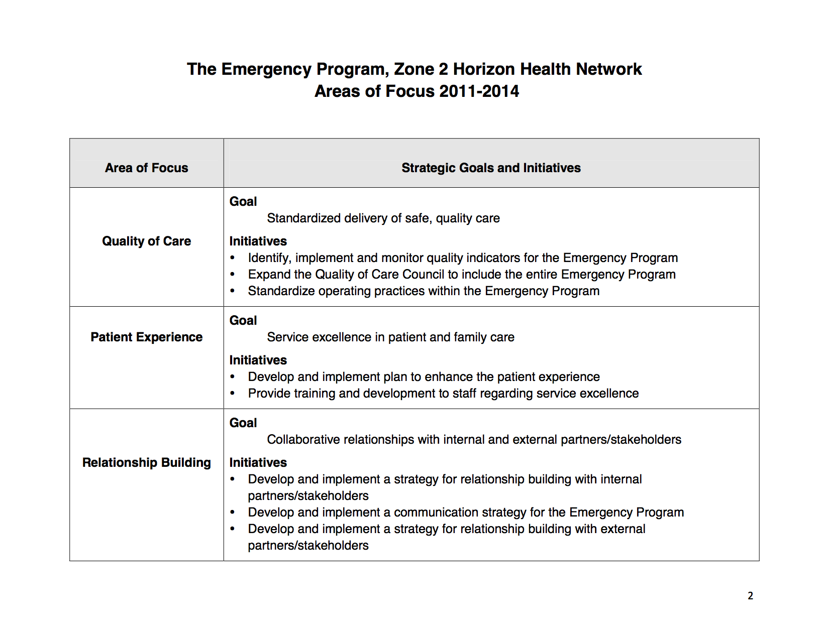 Strategic Plan Emergency Program Horizon Zone 2 2011-14 Summary b