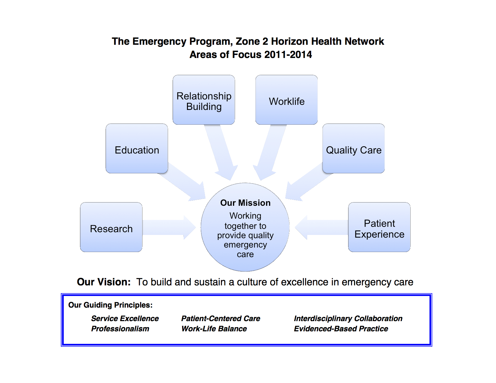 Strategic Plan Emergency Program Horizon Zone 2 2011-14 Summary