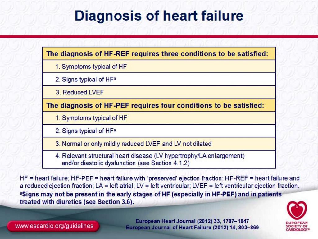 Diagnosis HF