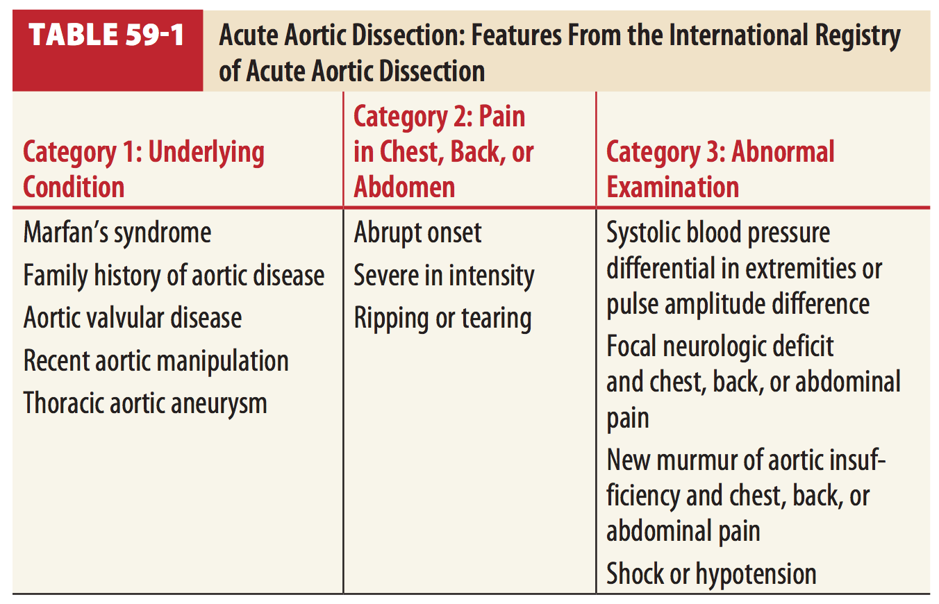 intense abdominal pain