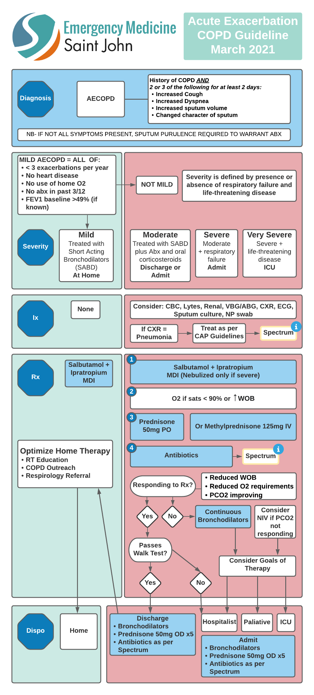 COPD Guideline